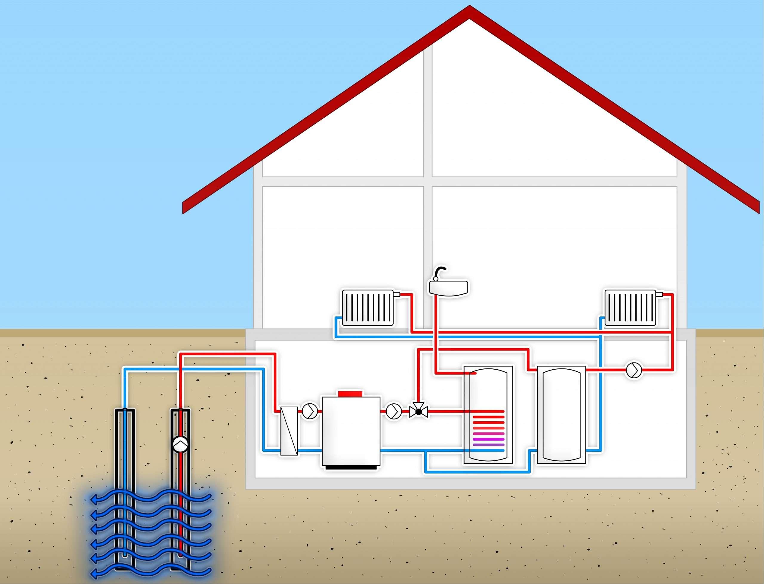Simple scheme - Heat from ground water
